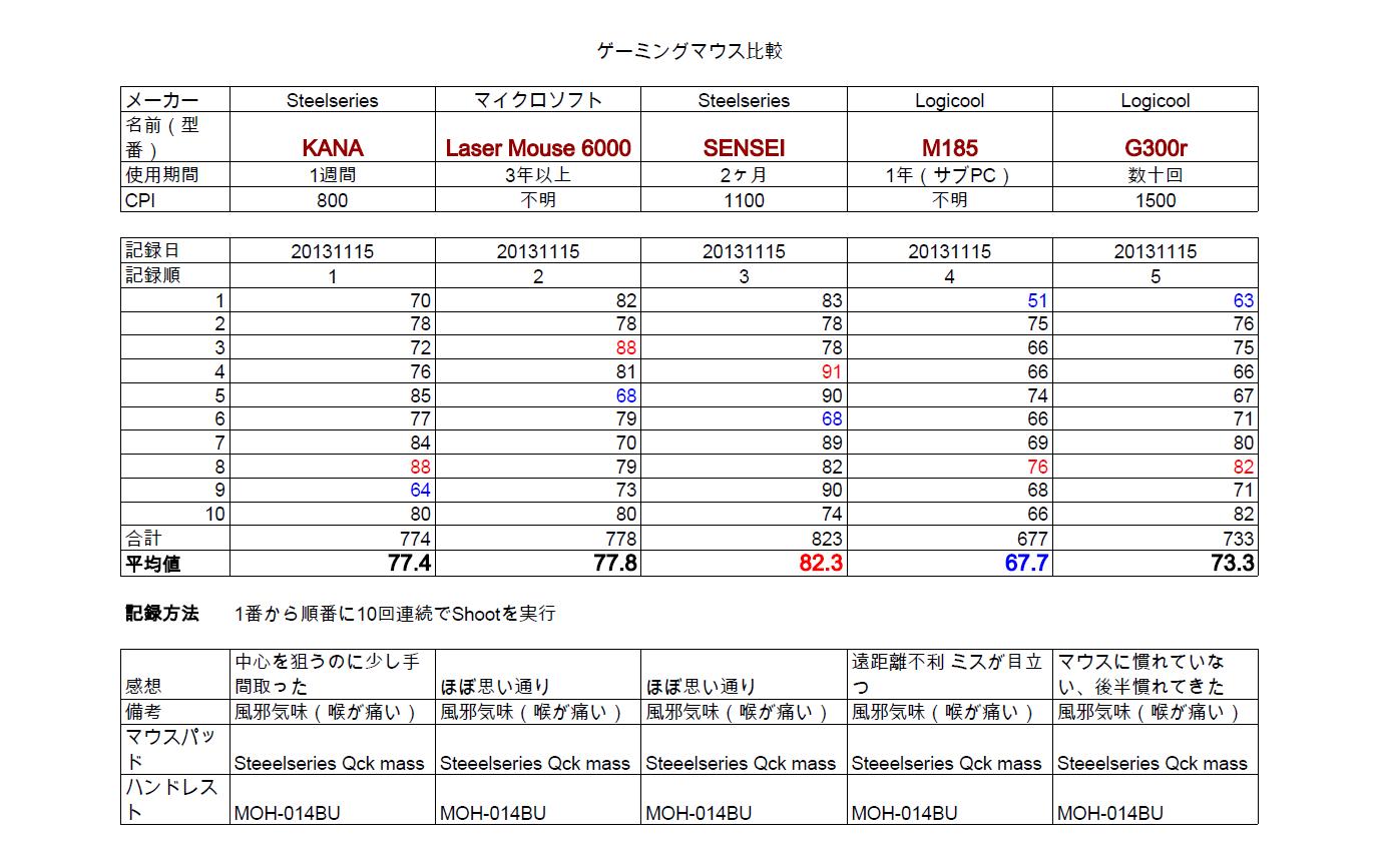 20131115-mousehikaku.png